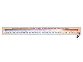 """Электронно-справочный стенд """"Электрохимический ряд напряжений металлов"""" адаптивный, с сенсорным пультом управления и планшетом со шрифтом Брайля (химия)"""
